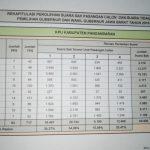 Perolehan Suara Sementara KPUD Pangandaran Paslon TB Hasanudin-Anton Charlian Unggul
