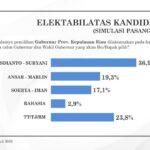 Survei Terbaru Stratak Indonesia, Isdianto-Suryani Unggul di Pilkada Kepri